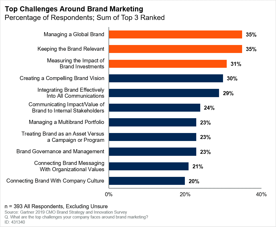 Brand Survey 2019 - Top Brand Challenges.png